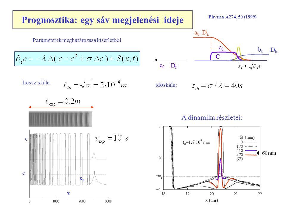 Prognosztika: egy sáv megjelenési ideje Physica A274, 50 (1999) c x xnxn chch clcl DaDa DbDb b0b0 c0c0 C a0a0 Paraméterek meghatározása kísérletb ő l c0c0 DfDf hossz-skála: id ő skála: A dinamika részletei: