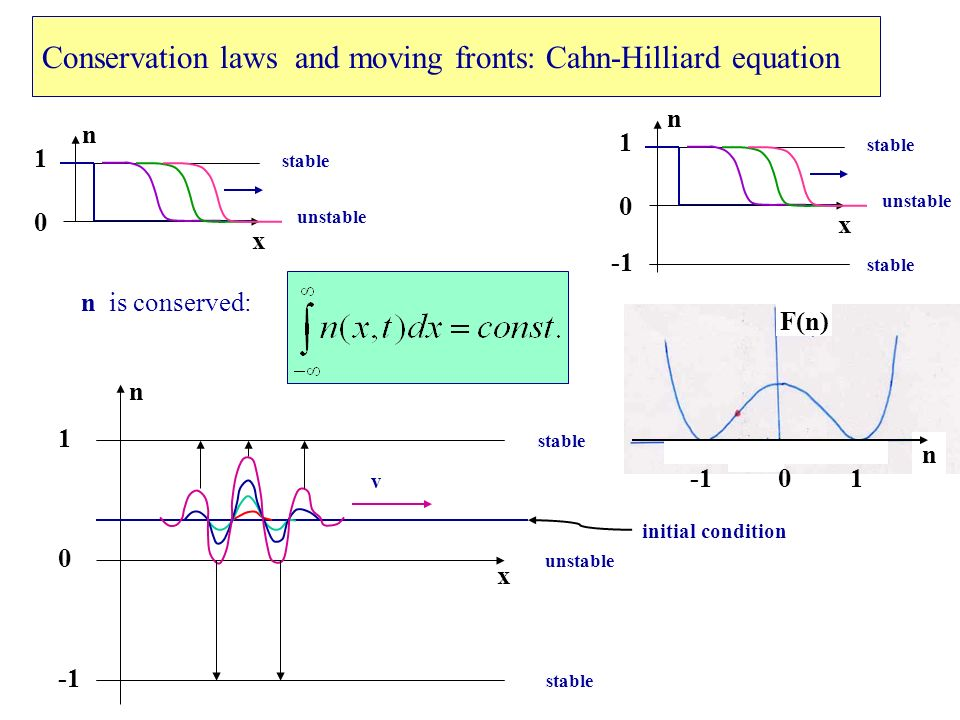 Derivation of the Cahn-Hilliard equation n is conserved: 1 n 0 F(n) The flux of particles should reduce the chemical potential: continuity equation kinetic coefficient From : can be scaled out