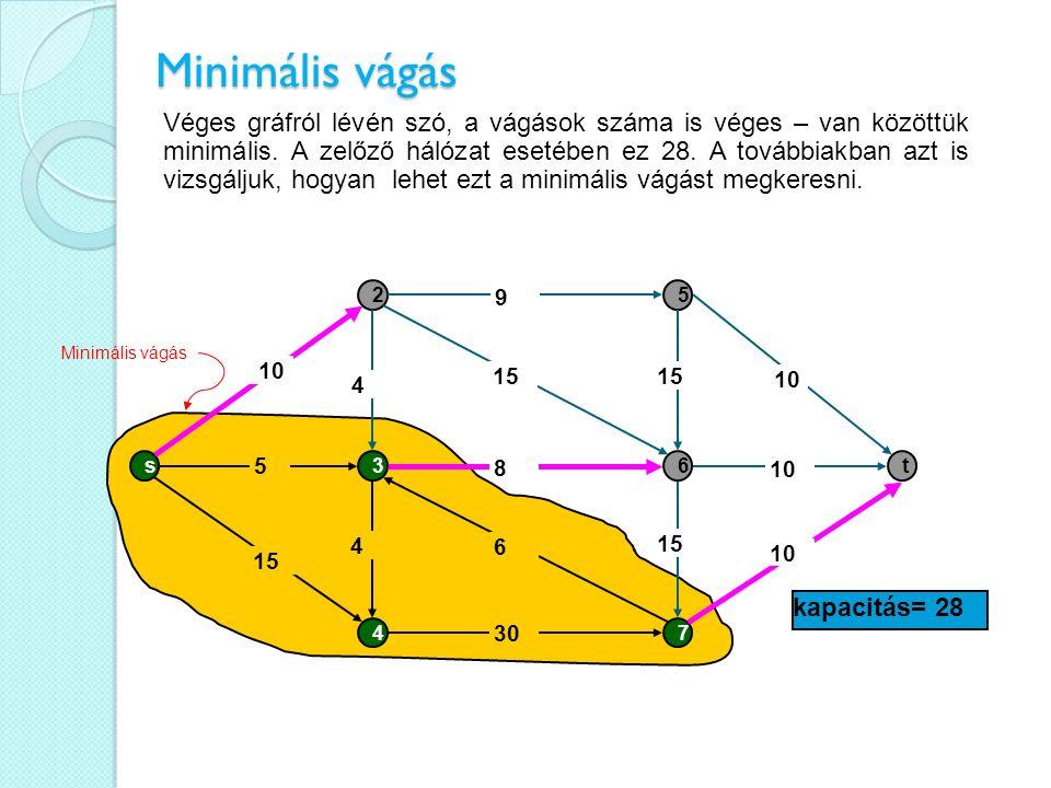 Minimális vágás s 2 3 4 5 6 7 t 15 5 30 15 10 8 15 9 6 10 15 4 4 kapacitás= 28 Véges gráfról lévén szó, a vágások száma is véges – van közöttük minimá