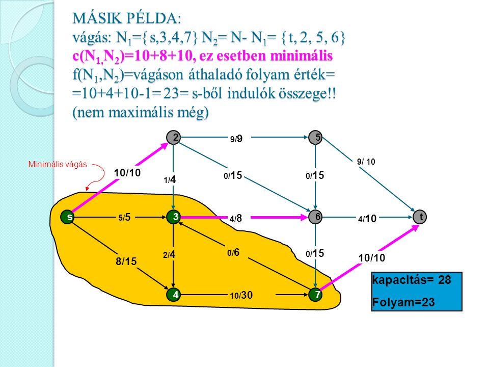MÁSIK PÉLDA: vágás: N 1 =  s,3,4,7  N 2 = N- N 1 =  t, 2, 5, 6  c(N 1, N 2 )=10+8+10, ez esetben minimális f(N 1,N 2 )=vágáson áthaladó folyam ért