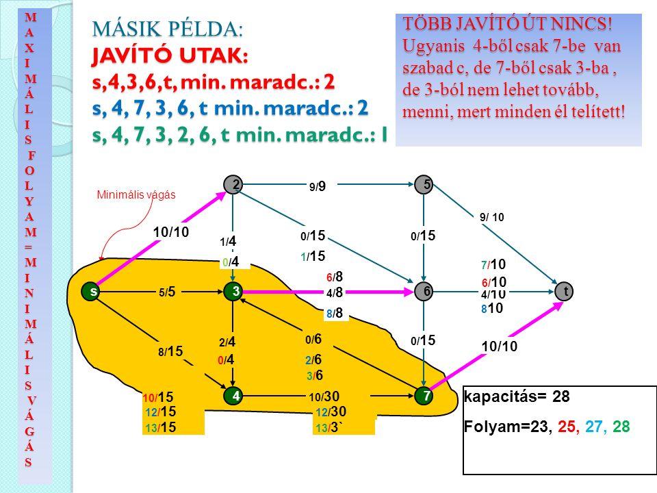 MÁSIK PÉLDA: JAVÍTÓ UTAK: s,4,3,6,t, min. maradc.: 2 s, 4, 7, 3, 6, t min. maradc.: 2 s, 4, 7, 3, 2, 6, t min. maradc.: 1 Minimális vágás s 2 3 4 5 6