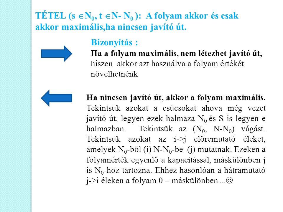 TÉTEL (s  N 0, t  N- N 0 ): A folyam akkor és csak akkor maximális,ha nincsen javító út. Bizonyítás : Ha a folyam maximális, nem létezhet javító út,
