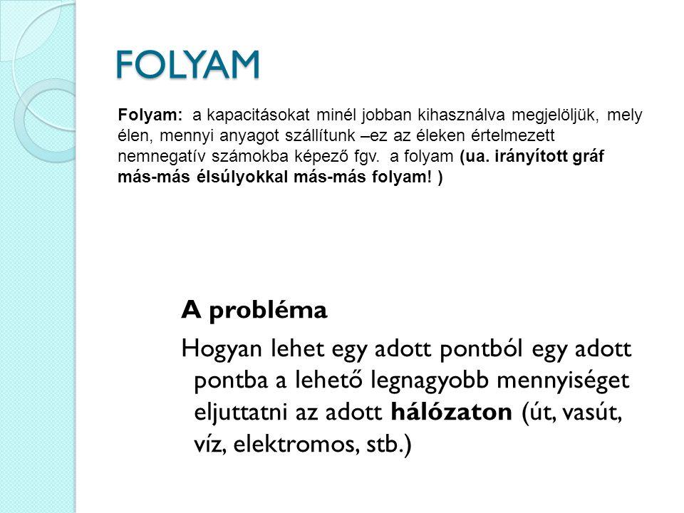 FOLYAM A probléma Hogyan lehet egy adott pontból egy adott pontba a lehető legnagyobb mennyiséget eljuttatni az adott hálózaton (út, vasút, víz, elekt
