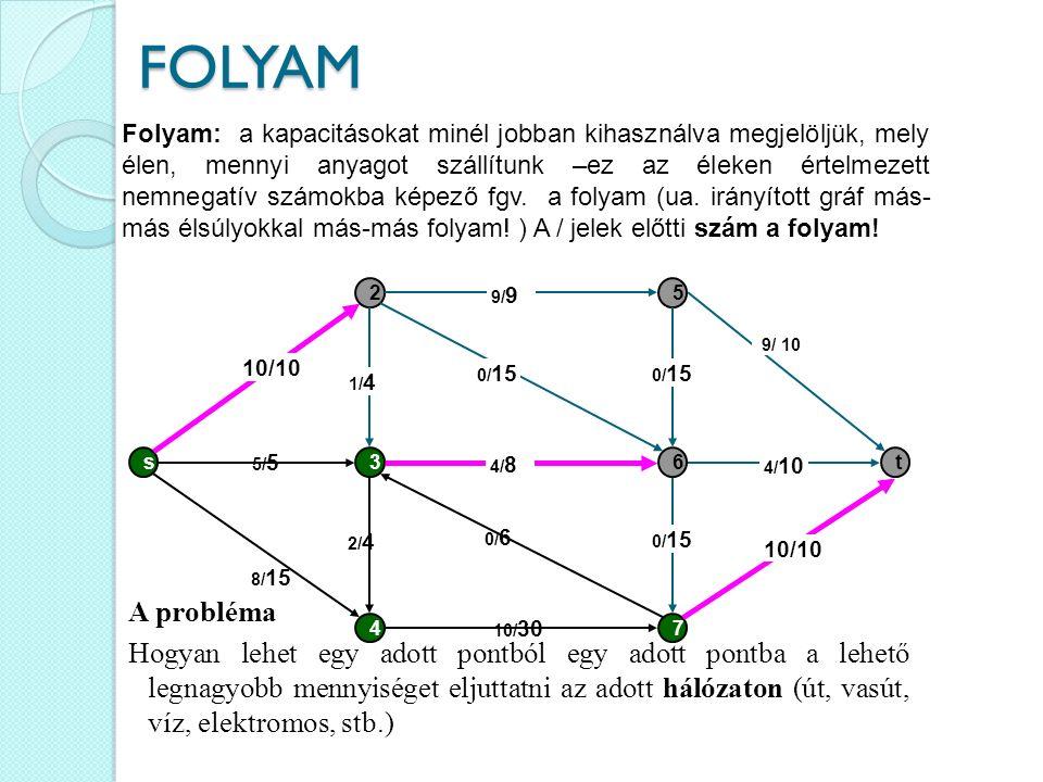 s 2 3 4 5 6 7 t 8/ 15 5/ 5 10/ 30 0/ 15 10/10 4/ 8 0/ 15 9/ 9 0/ 6 10/10 4/ 10 9/ 10 0/ 15 1/ 4 2/ 4 Folyam: a kapacitásokat minél jobban kihasználva