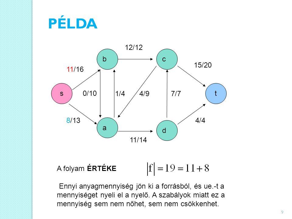 9 s a d t cb 11/16 12/12 15/20 0/10 1/44/97/7 4/48/13 11/14 A folyam ÉRTÉKE Ennyi anyagmennyiség jön ki a forrásból, és ue.-t a mennyiséget nyeli el a