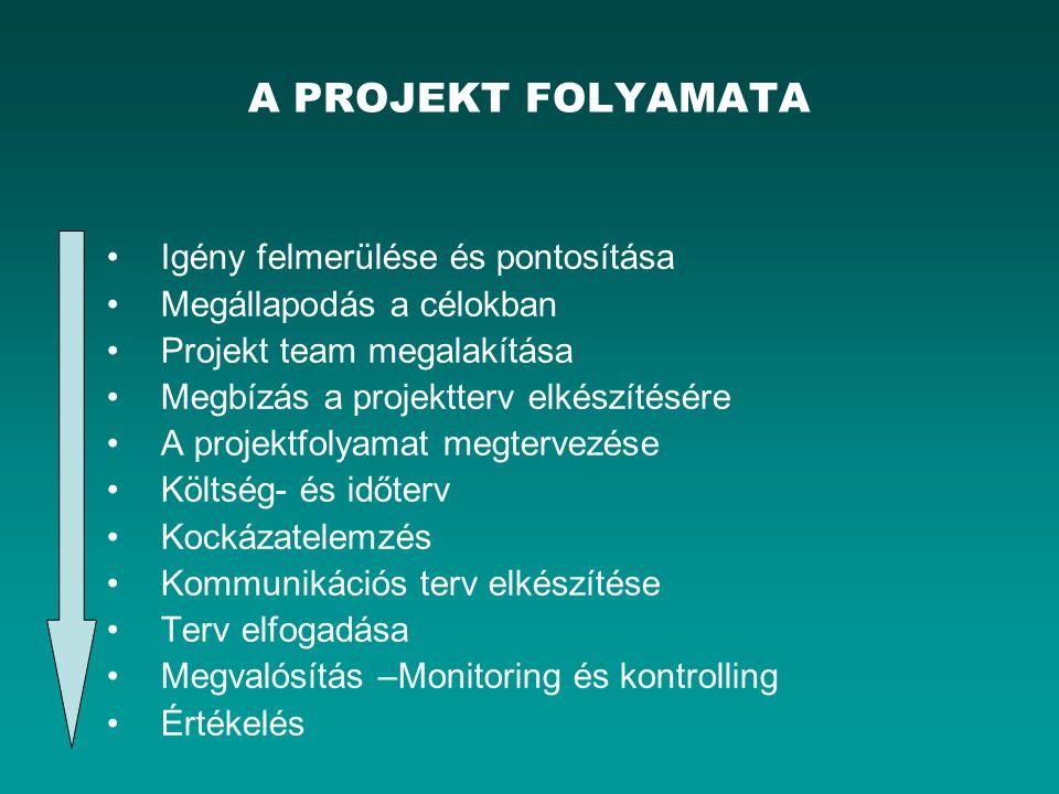 A PROJEKT FOLYAMATA Igény felmerülése és pontosítása Megállapodás a célokban Projekt team megalakítása Megbízás a projektterv elkészítésére A projektfolyamat megtervezése Költség- és időterv Kockázatelemzés Kommunikációs terv elkészítése Terv elfogadása Megvalósítás –Monitoring és kontrolling Értékelés