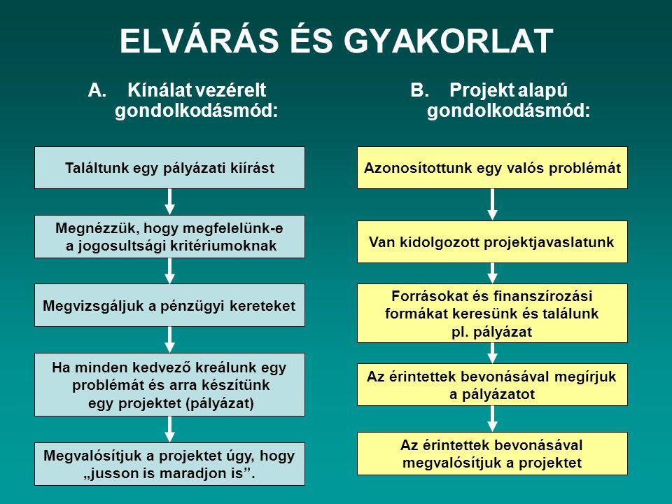 """ELVÁRÁS ÉS GYAKORLAT A.Kínálat vezérelt gondolkodásmód: B.Projekt alapú gondolkodásmód: Találtunk egy pályázati kiírást Megnézzük, hogy megfelelünk-e a jogosultsági kritériumoknak Megvizsgáljuk a pénzügyi kereteket Ha minden kedvező kreálunk egy problémát és arra készítünk egy projektet (pályázat) Megvalósítjuk a projektet úgy, hogy """"jusson is maradjon is ."""