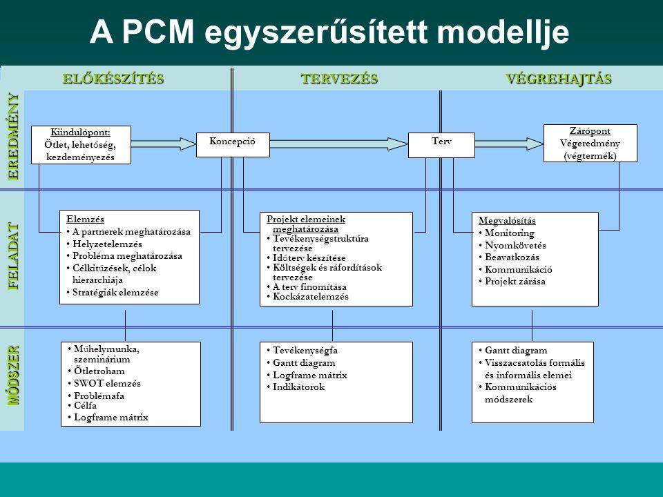 A PCM egyszerűsített modellje Elemzés A partnerek meghatározása Helyzetelemzés Probléma meghatározása Célkitűzések, célok hierarchiája Stratégiák elem