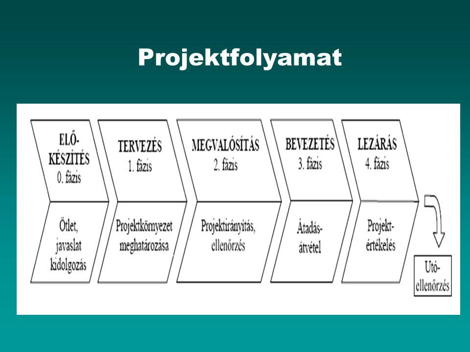 Projektfolyamat
