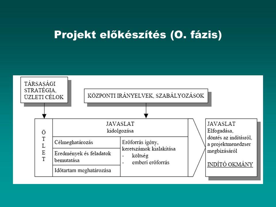 Projekt előkészítés (O. fázis)
