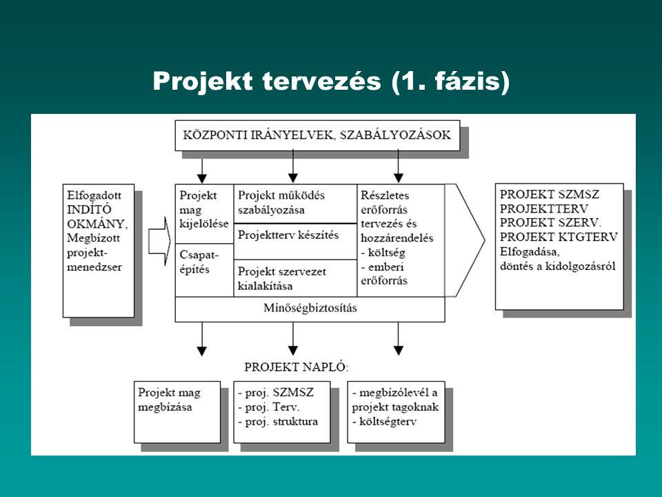 Projekt tervezés (1. fázis)
