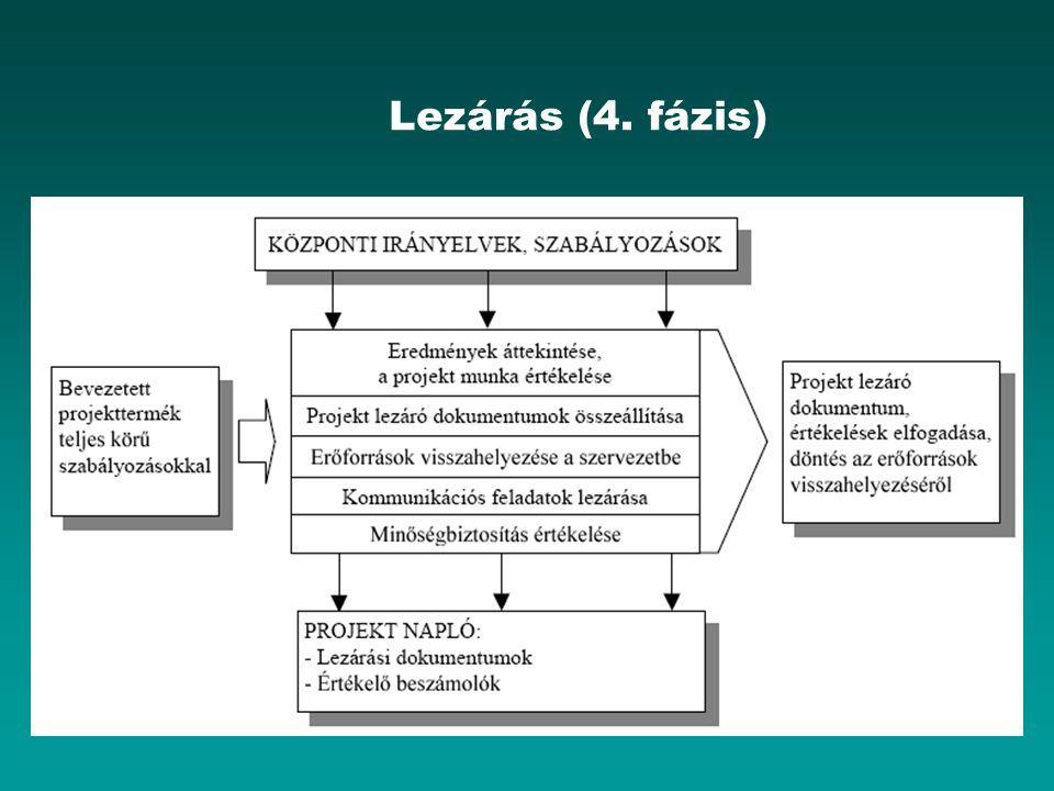Lezárás (4. fázis)