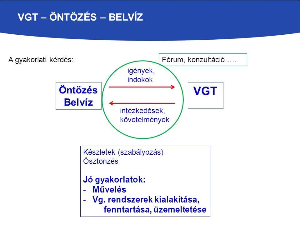 VGT – ÖNTÖZÉS – BELVÍZ A gyakorlati kérdés: Öntözés Belvíz VGT intézkedések, követelmények igények, indokok Készletek (szabályozás) Ösztönzés Jó gyakorlatok: -Művelés -Vg.