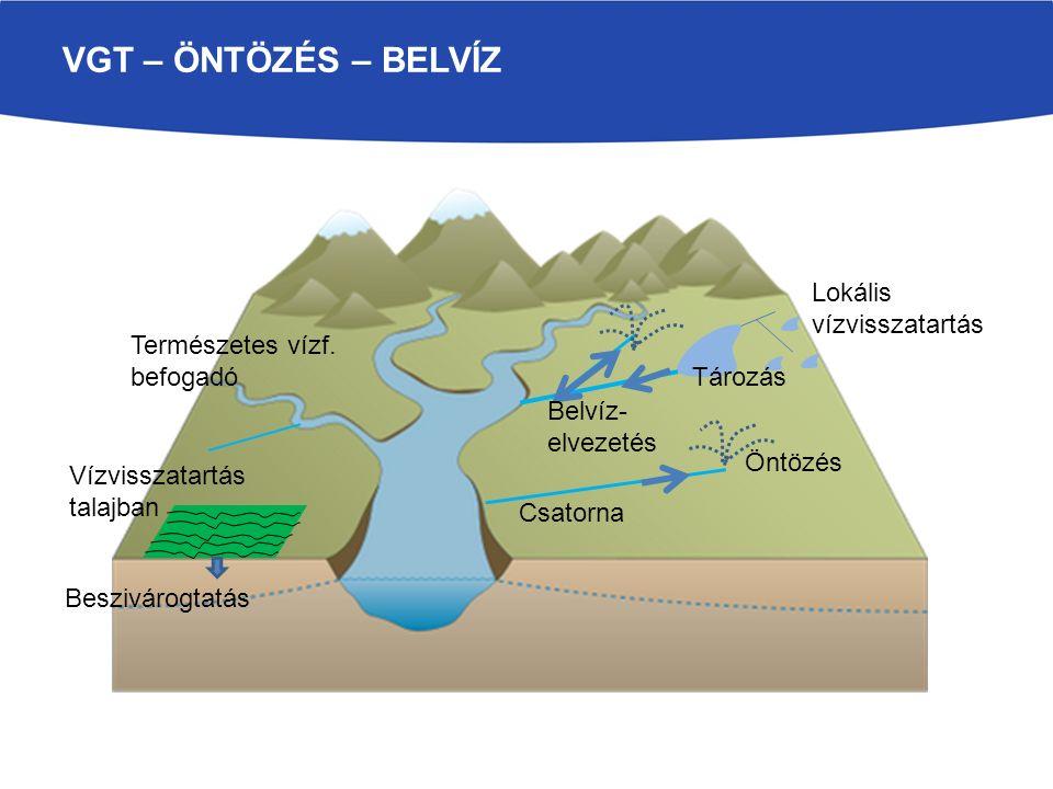 A VÍZVISSZTARTÁS KÜLÖNBÖZŐ FORMÁI Szántóföldi művelés, optimális vízmennyiség  belvízlevezetés, öntözés (kettős működés) Természetes állapotban: kisebb vagy 0 lefolyás, beszivárgás, párolgás Vízháztartási és lefolyási viszonyok változtak  Nem jó állapot Kompromisszum: Vízvisszatartás, ahol lehetséges Előnyök: Csökken az aszályérzékenység Csökken az öntözési vízigény Nagyobb FAV utánpótlódás Tározott belvíz öntözésre Kevesebb szivattyúzandó belvíz Ma már számítanak a költségek !