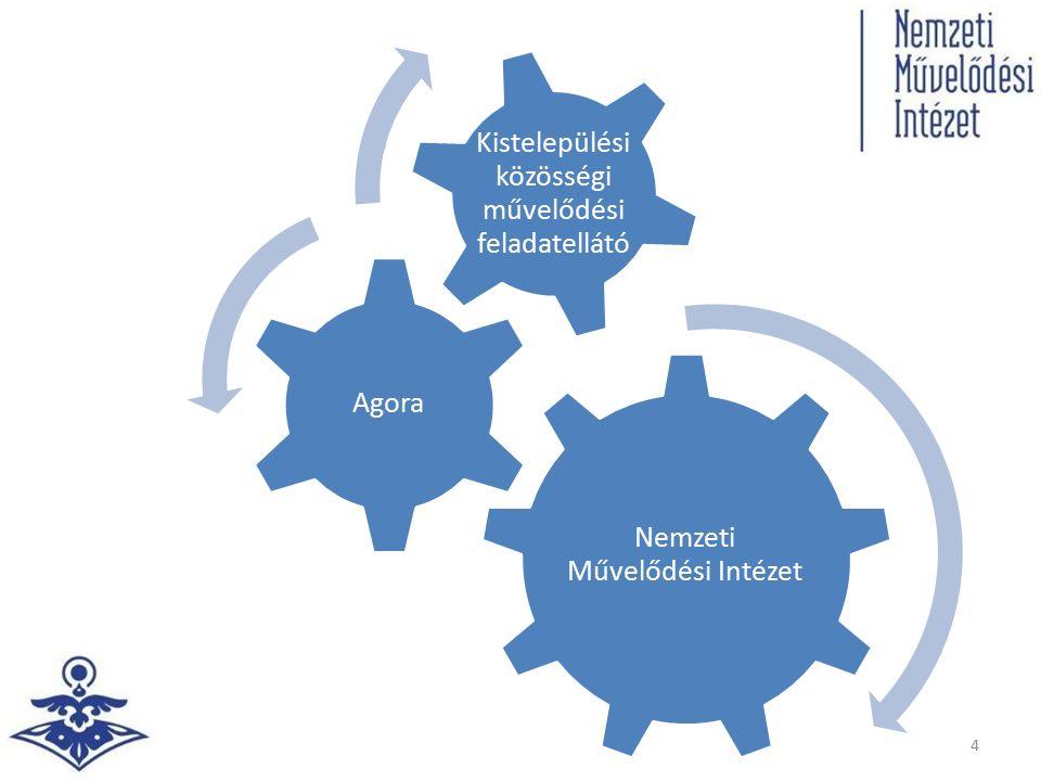 Cél Az Agóra hatókörébe tartozó térségben mérséklődnek a kulturális, infrastrukturális fejlettségbeli különbségek Javul a kis- és közepes települések népességmegtartó szerepe, csökken az elvándorlás mértéke A térségben működő kulturális szervezetek és intézmények összehangolják programjaikat, szolgáltatásaikat az Agóra segítségével A térségben működő közművelődési szolgáltatók hálózatba szerveződnek, kihasználva az együttműködésből eredő előnyöket A közművelődési szolgáltatók szakmai munkájának színvonala emelkedik Nő a települések forrásabszorpciós képessége; a központi fejlesztési forrásokból megpályázott és elnyert összeg Nő az egész életen át tartó tanulást segítő programok, szolgáltatások hatékonysága 5