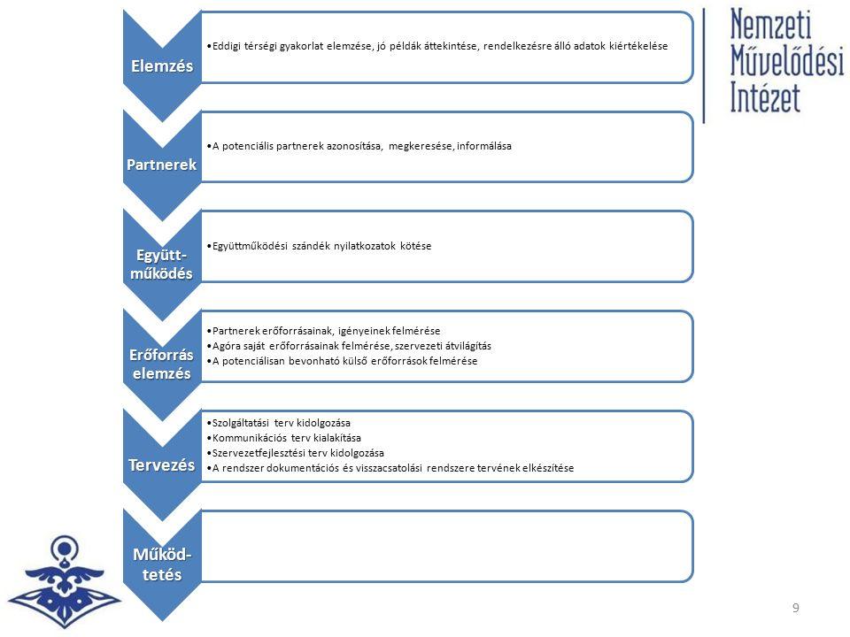 Elemzés Eddigi térségi gyakorlat elemzése, jó példák áttekintése, rendelkezésre álló adatok kiértékelése Partnerek A potenciális partnerek azonosítása, megkeresése, informálása Együtt- működés Együttműködési szándék nyilatkozatok kötése Erőforrás elemzés Partnerek erőforrásainak, igényeinek felmérése Agóra saját erőforrásainak felmérése, szervezeti átvilágítás A potenciálisan bevonható külső erőforrások felmérése Tervezés Szolgáltatási terv kidolgozása Kommunikációs terv kialakítása Szervezetfejlesztési terv kidolgozása A rendszer dokumentációs és visszacsatolási rendszere tervének elkészítése Működ- tetés 9