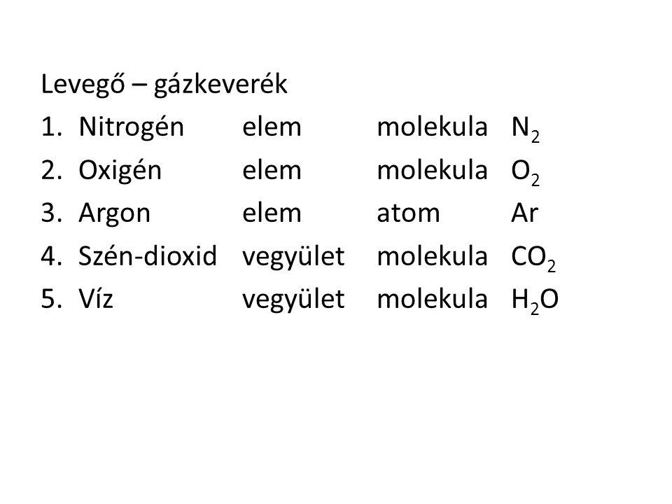 Levegő – gázkeverék 1.NitrogénelemmolekulaN 2 2.Oxigén elemmolekulaO 2 3.ArgonelematomAr 4.Szén-dioxidvegyületmolekulaCO 2 5.VízvegyületmolekulaH 2 O