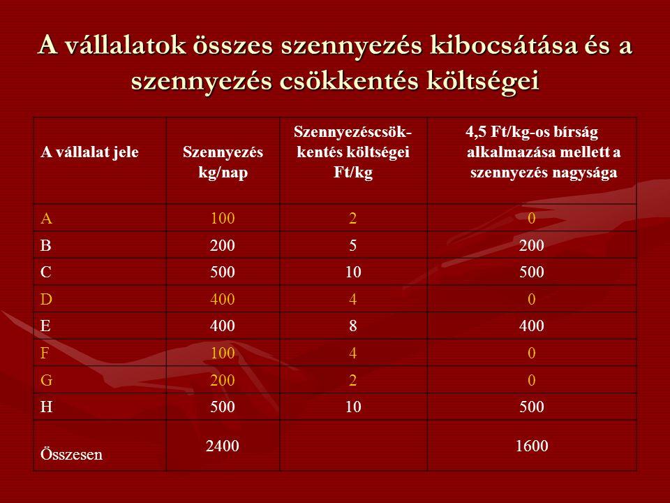 A vállalatok összes szennyezés kibocsátása és a szennyezés csökkentés költségei A vállalat jeleSzennyezés kg/nap Szennyezéscsök- kentés költségei Ft/kg 4,5 Ft/kg-os bírság alkalmazása mellett a szennyezés nagysága A 10020 B 2005 C 50010500 D 40040 E 8 F 10040 G 20020 H 50010500 Összesen 24001600