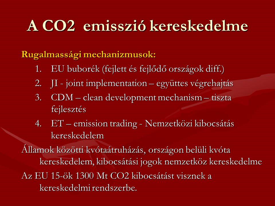 A CO2 emisszió kereskedelme Rugalmassági mechanizmusok: 1.EU buborék (fejlett és fejlődő országok diff.) 2.JI - joint implementation – együttes végrehajtás 3.CDM – clean development mechanism – tiszta fejlesztés 4.ET – emission trading - Nemzetközi kibocsátás kereskedelem Államok közötti kvótaátruházás, országon belüli kvóta kereskedelem, kibocsátási jogok nemzetköz kereskedelme Az EU 15-ök 1300 Mt CO2 kibocsátást visznek a kereskedelmi rendszerbe.