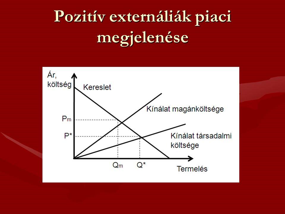 Pozitív externáliák piaci megjelenése