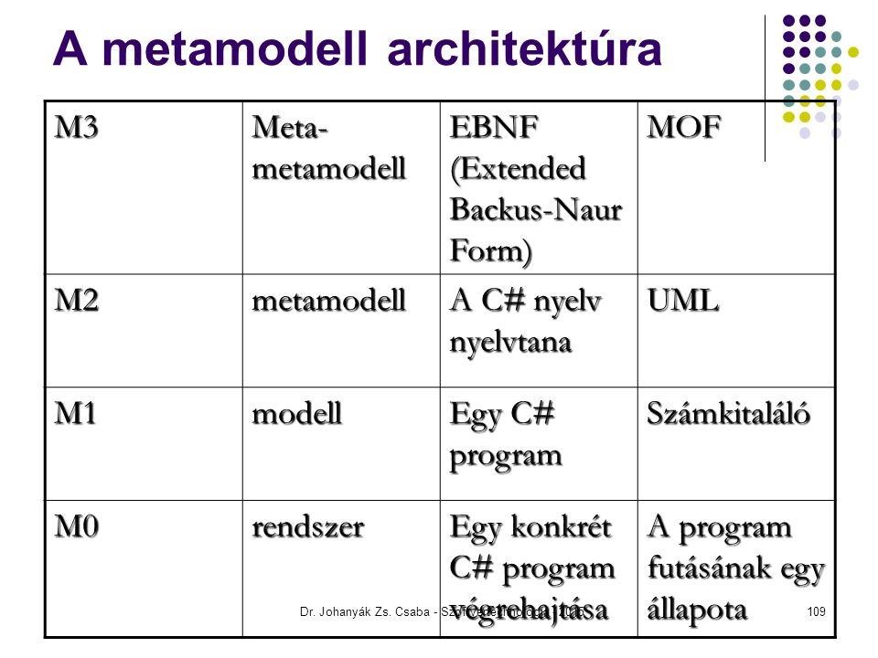 A metamodell architektúra M3 Meta- metamodell EBNF (Extended Backus-Naur Form) MOF M2metamodell A C# nyelv nyelvtana UML M1modell Egy C# program Számk