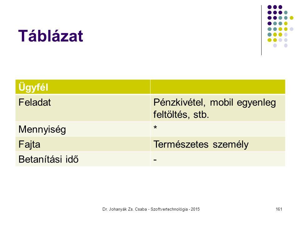 Táblázat Ügyfél FeladatPénzkivétel, mobil egyenleg feltöltés, stb. Mennyiség* FajtaTermészetes személy Betanítási idő- Dr. Johanyák Zs. Csaba - Szoftv