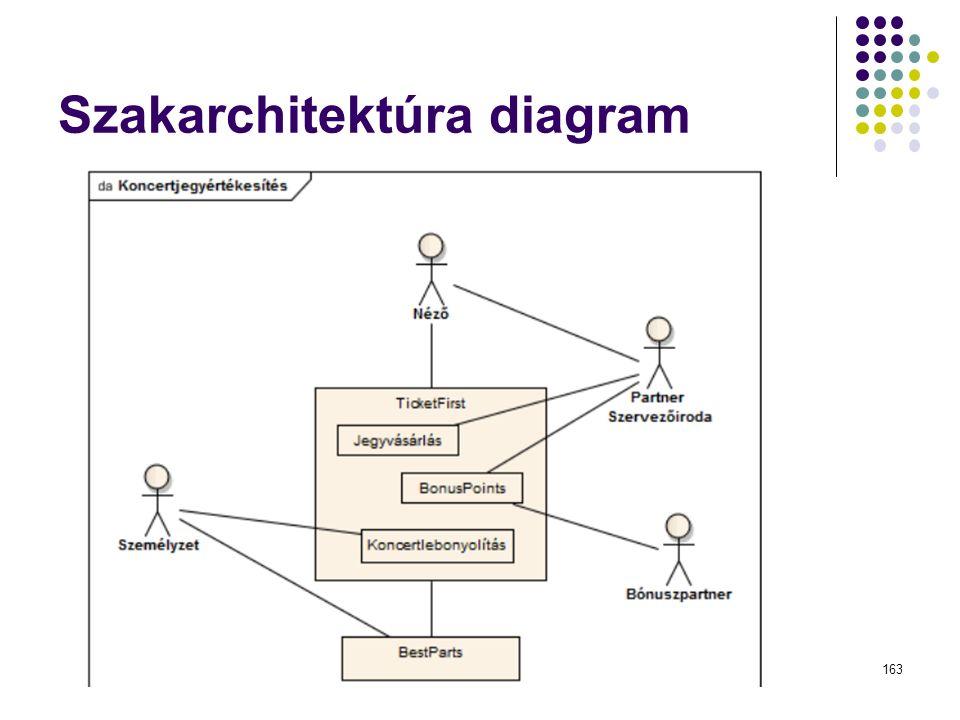 Szakarchitektúra diagram Dr. Johanyák Zs. Csaba - Szoftvertechnológia - 2015163