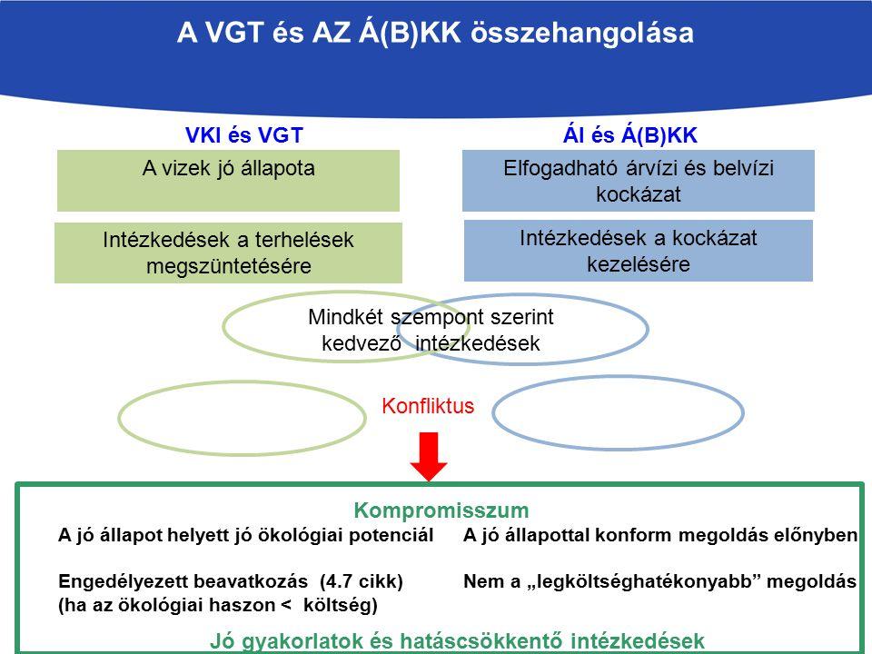"""A VGT és AZ Á(B)KK összehangolása Intézkedések a terhelések megszüntetésére VKI és VGT ÁI és Á(B)KK A vizek jó állapota Intézkedések a kockázat kezelésére Elfogadható árvízi és belvízi kockázat Konfliktus A jó állapot helyett jó ökológiai potenciál Engedélyezett beavatkozás (4.7 cikk) (ha az ökológiai haszon < költség) A jó állapottal konform megoldás előnyben Nem a """"legköltséghatékonyabb megoldás Kompromisszum Jó gyakorlatok és hatáscsökkentő intézkedések Mindkét szempont szerint kedvező intézkedések"""