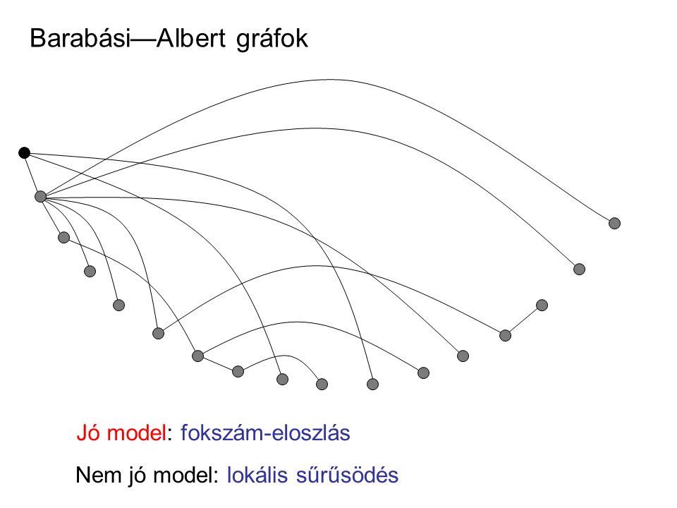 Barabási—Albert gráfok Jó model: fokszám-eloszlás Nem jó model: lokális sűrűsödés