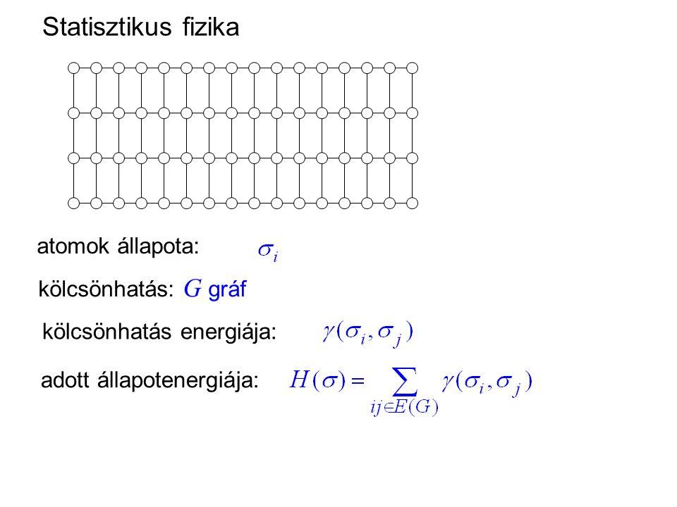 kölcsönhatás: G gráf atomok állapota: adott állapotenergiája: Statisztikus fizika kölcsönhatás energiája: