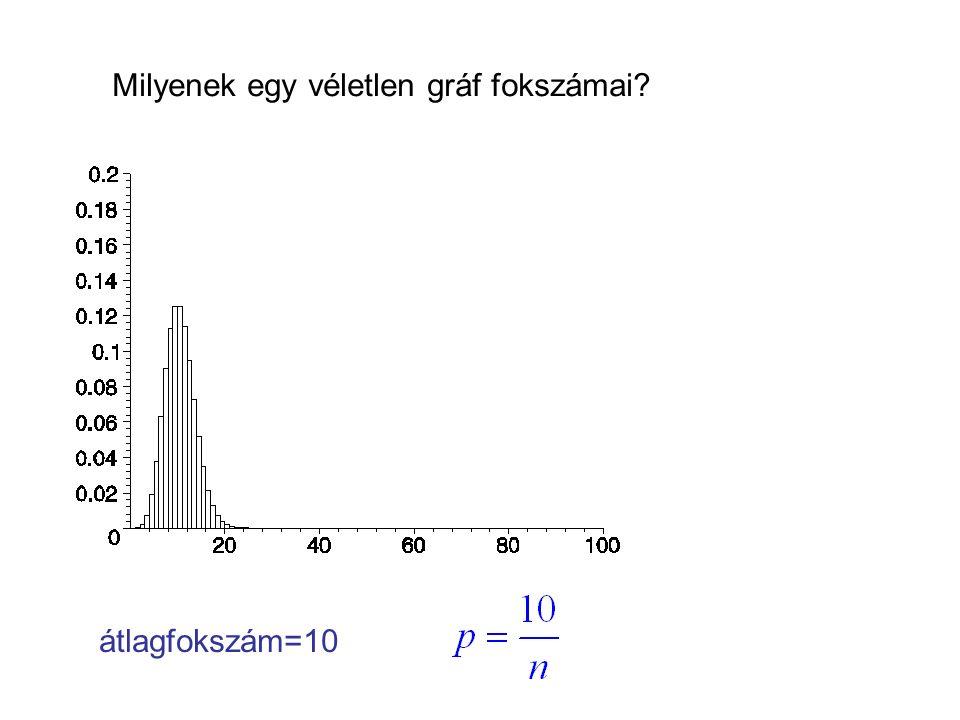 Milyenek egy véletlen gráf fokszámai? átlagfokszám=10