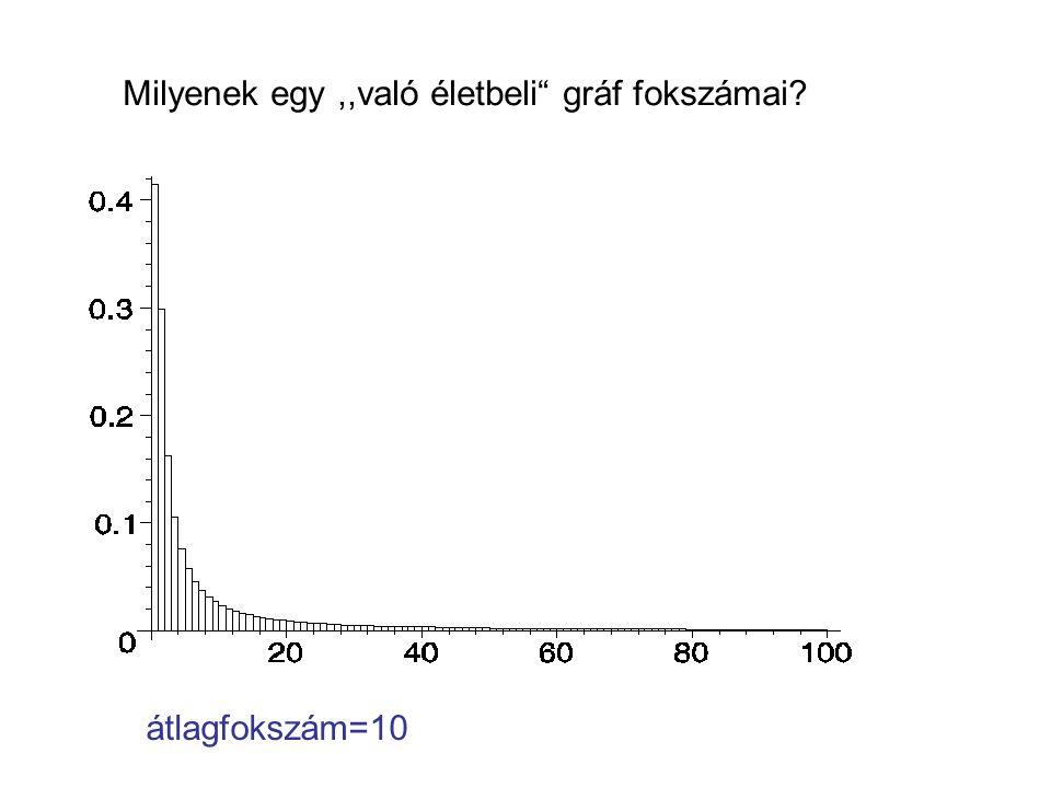 Milyenek egy,,való életbeli gráf fokszámai átlagfokszám=10
