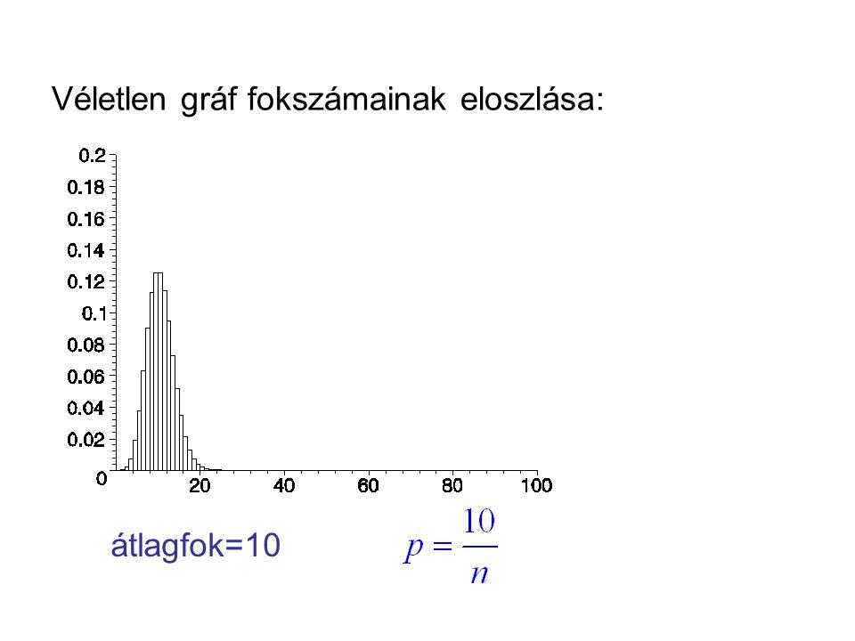 Véletlen gráf fokszámainak eloszlása: átlagfok=10