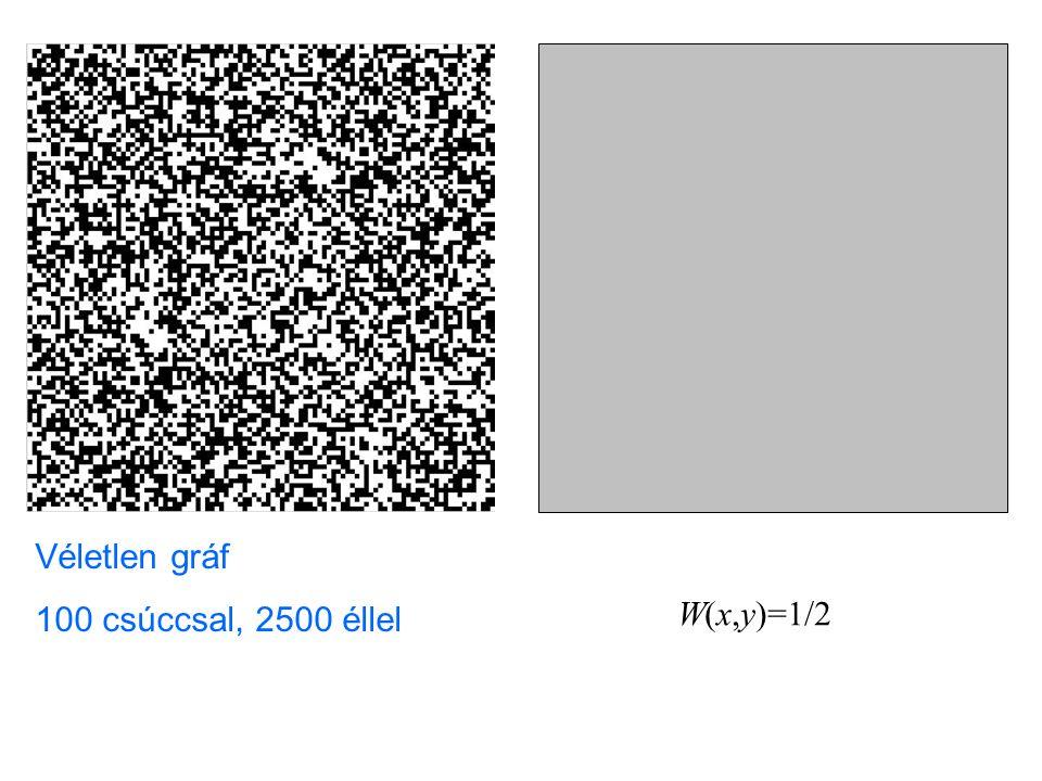 Véletlen gráf 100 csúccsal, 2500 éllel W(x,y)=1/2