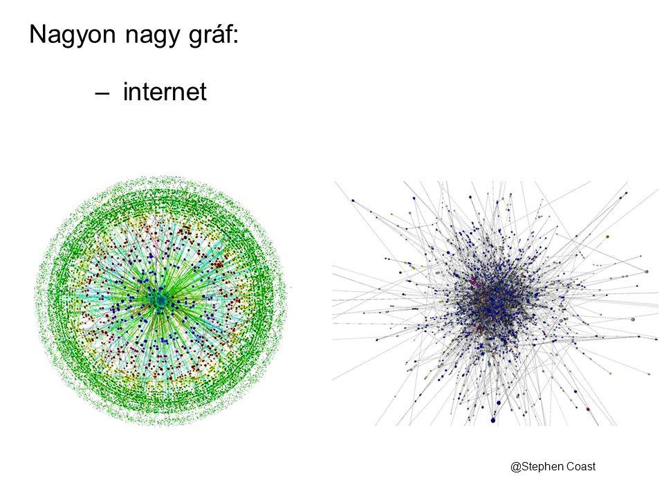 @Stephen Coast – internet Nagyon nagy gráf: