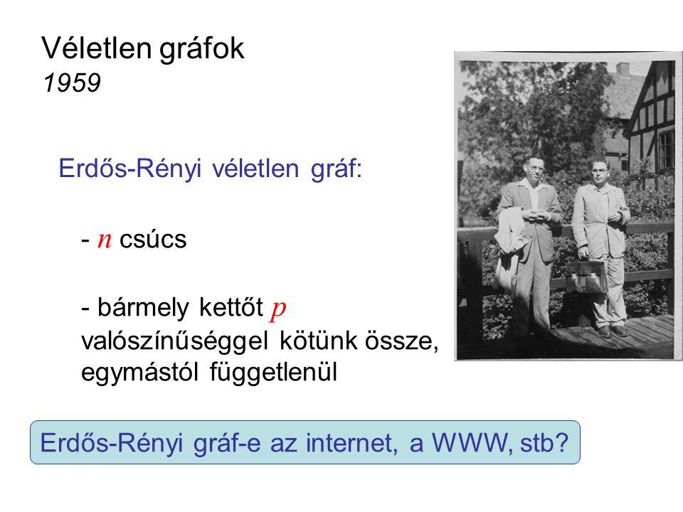 Véletlen gráfok 1959 Erdős-Rényi véletlen gráf: - n csúcs - bármely kettőt p valószínűséggel kötünk össze, egymástól függetlenül Erdős-Rényi gráf-e az internet, a WWW, stb