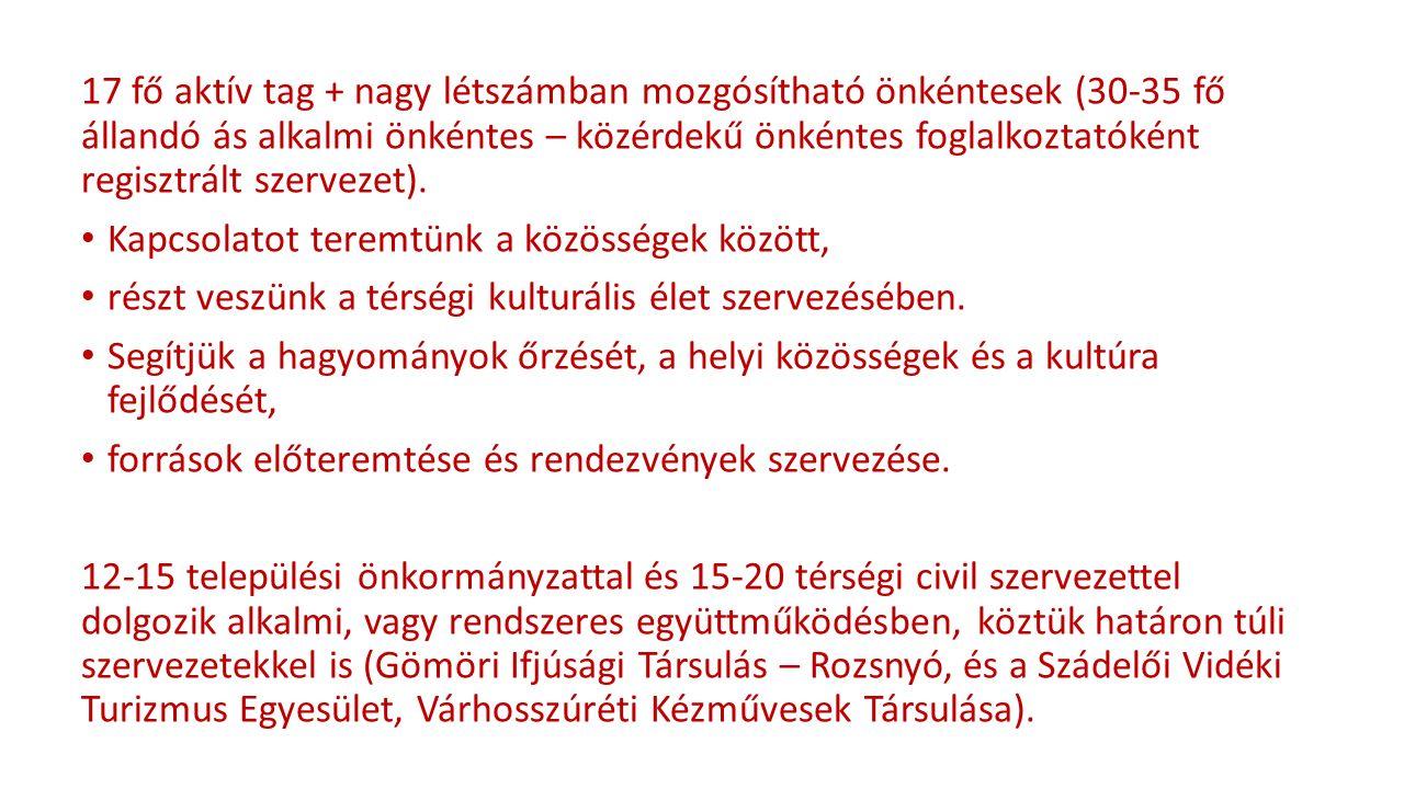 lakossági fórumok, előadások felnőtteknek, gyerekeknek, kézműves foglalkozások, határon átnyúló magyar és szlovák szervezetekkel való kapcsolattartás, képzések, részvétel önkormányzatok szakmai háttérmunkáinak elvégzésében (pl.