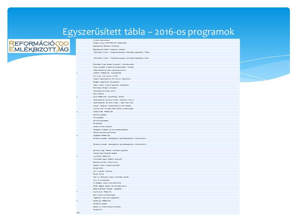 Közel 70 projekt, a legkülönfélébb jellegűek: fotópályázat, kutatói csereprogram, szlogenpályázat, gyülekezetek számára kiírt programpályázatok, képző