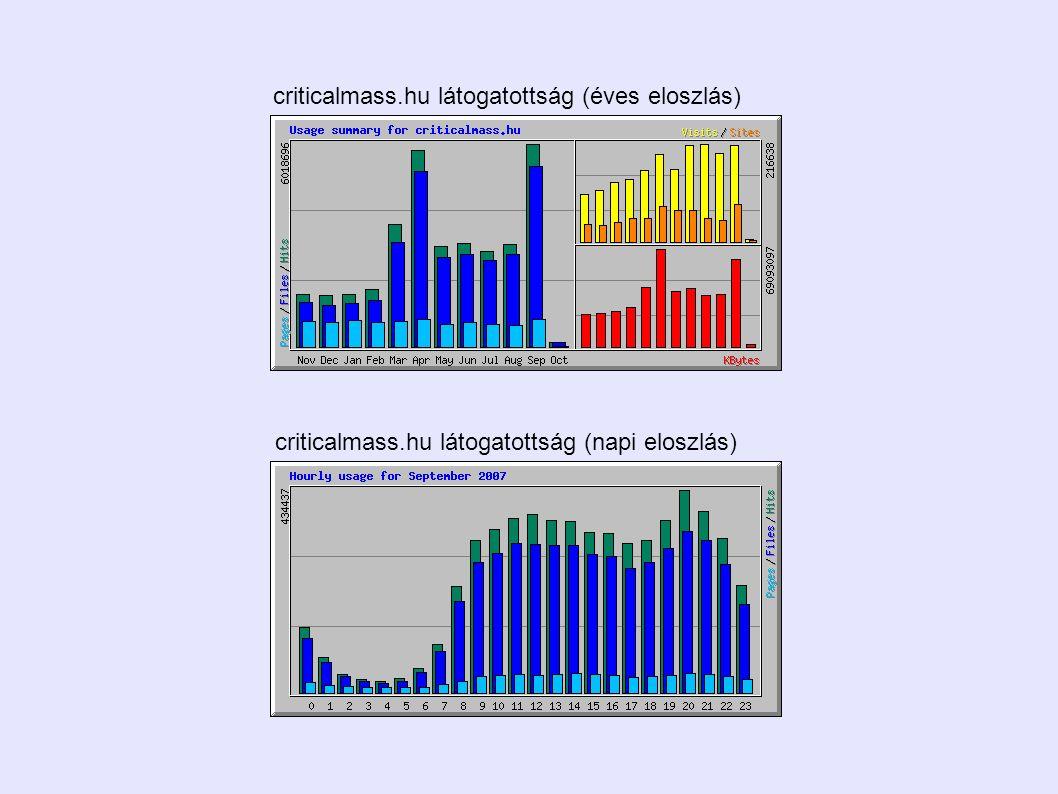 criticalmass.hu látogatottság (éves eloszlás) criticalmass.hu látogatottság (napi eloszlás)