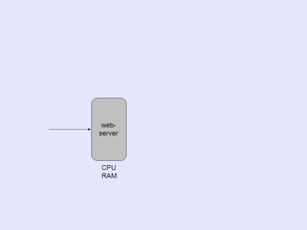 web- server CPU RAM