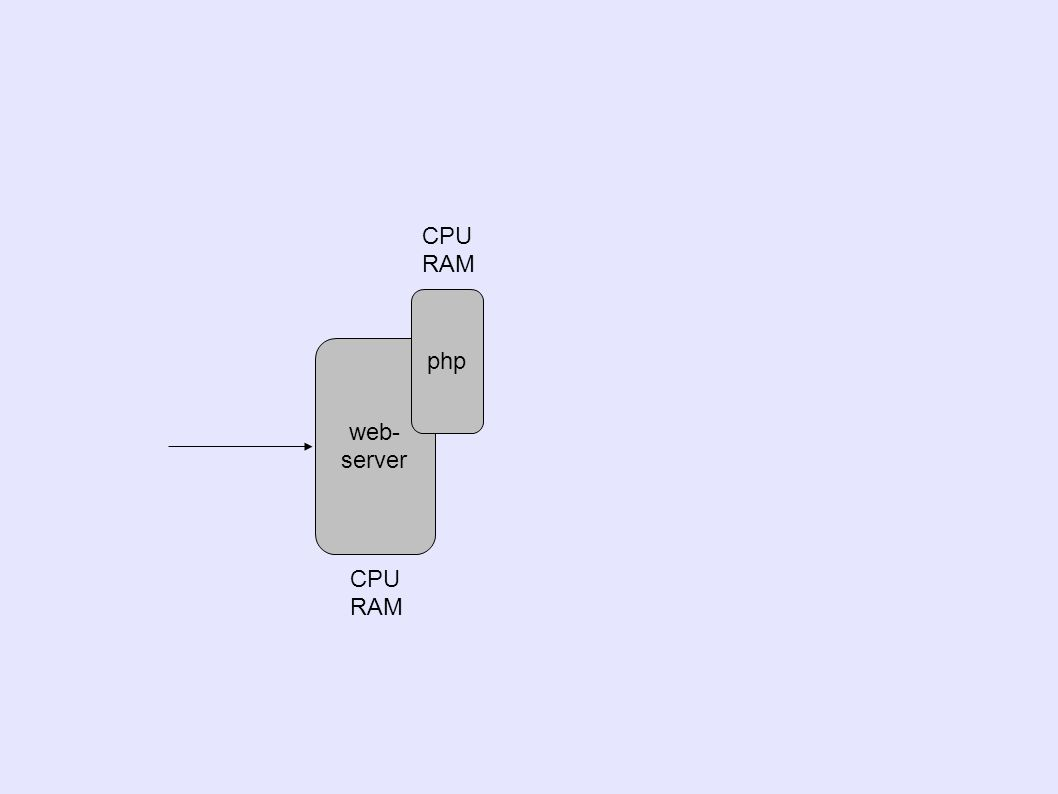 web- server php CPU RAM CPU RAM