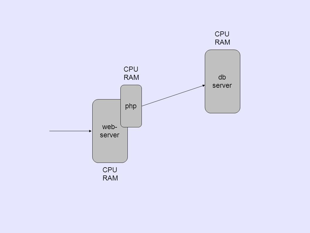 web- server php db server CPU RAM CPU RAM CPU RAM