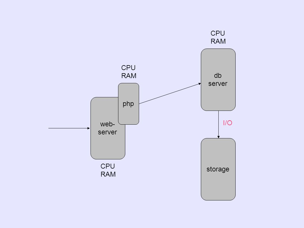 web- server php db server storage CPU RAM CPU RAM CPU RAM I/O
