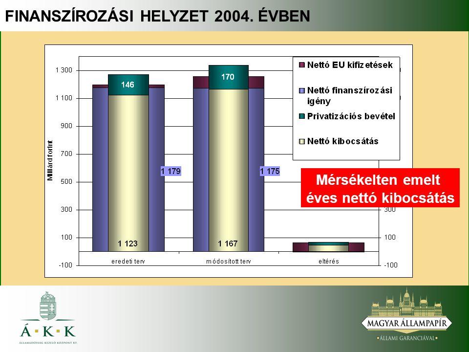 FINANSZÍROZÁSI HELYZET 2004. ÉVBEN Mérsékelten emelt éves nettó kibocsátás