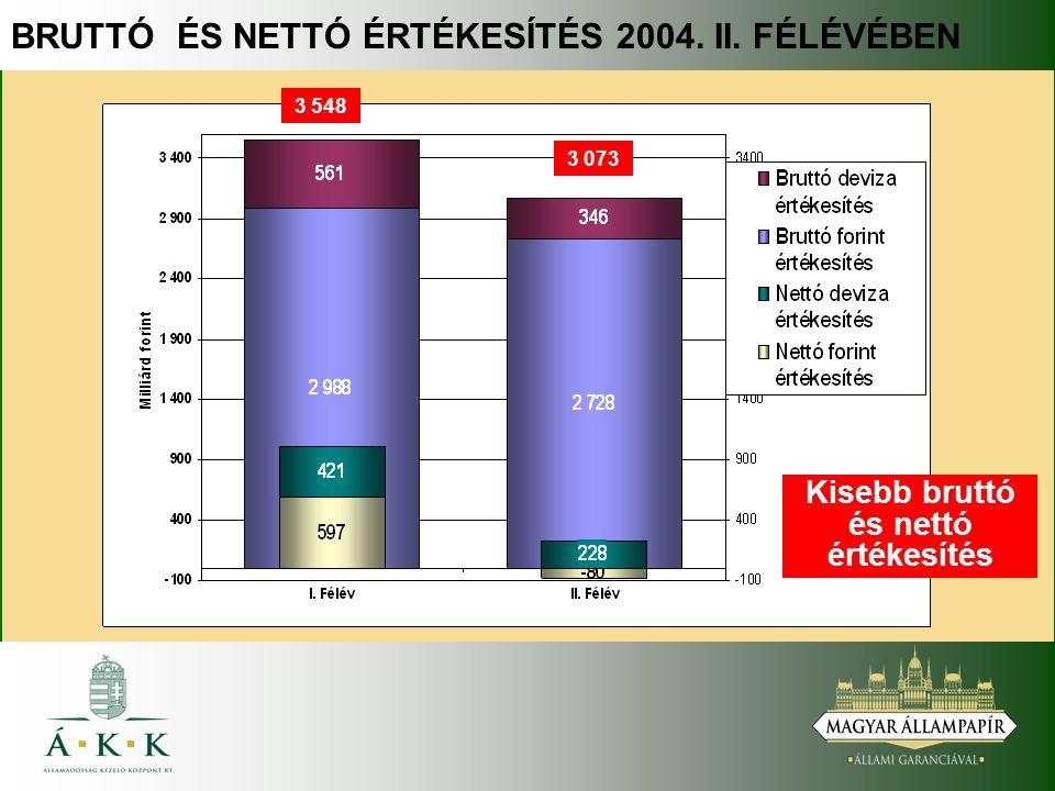 BRUTTÓ ÉS NETTÓ ÉRTÉKESÍTÉS 2004. II. FÉLÉVÉBEN Kisebb bruttó és nettó értékesítés 3 548 3 073