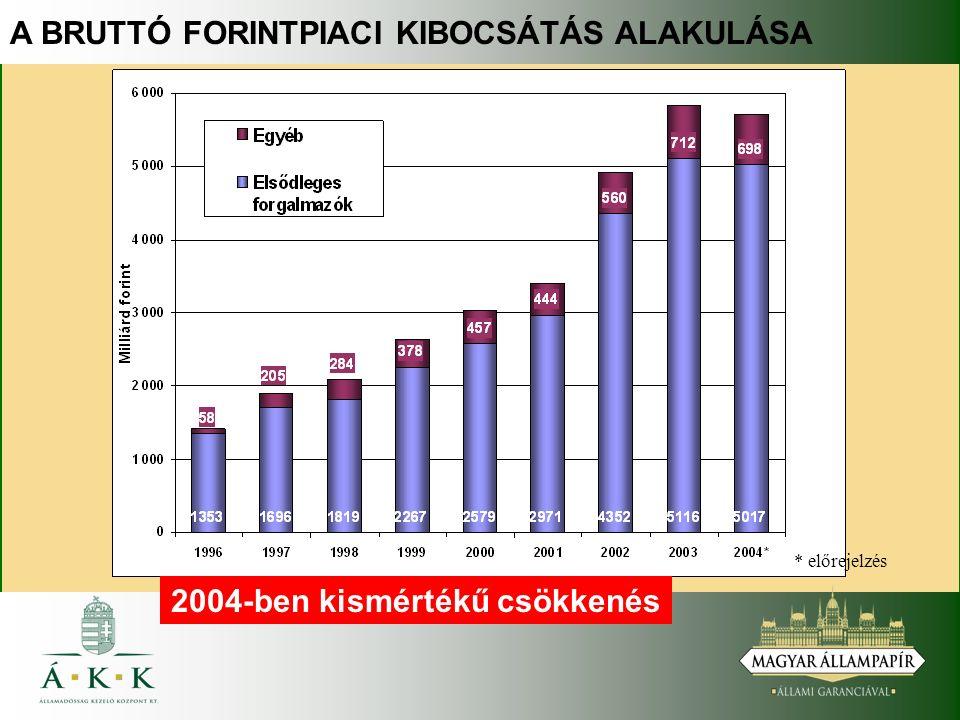 A BRUTTÓ FORINTPIACI KIBOCSÁTÁS ALAKULÁSA * előrejelzés 2004-ben kismértékű csökkenés