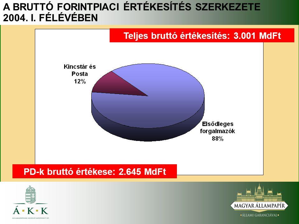 A BRUTTÓ FORINTPIACI ÉRTÉKESÍTÉS SZERKEZETE 2004. I.