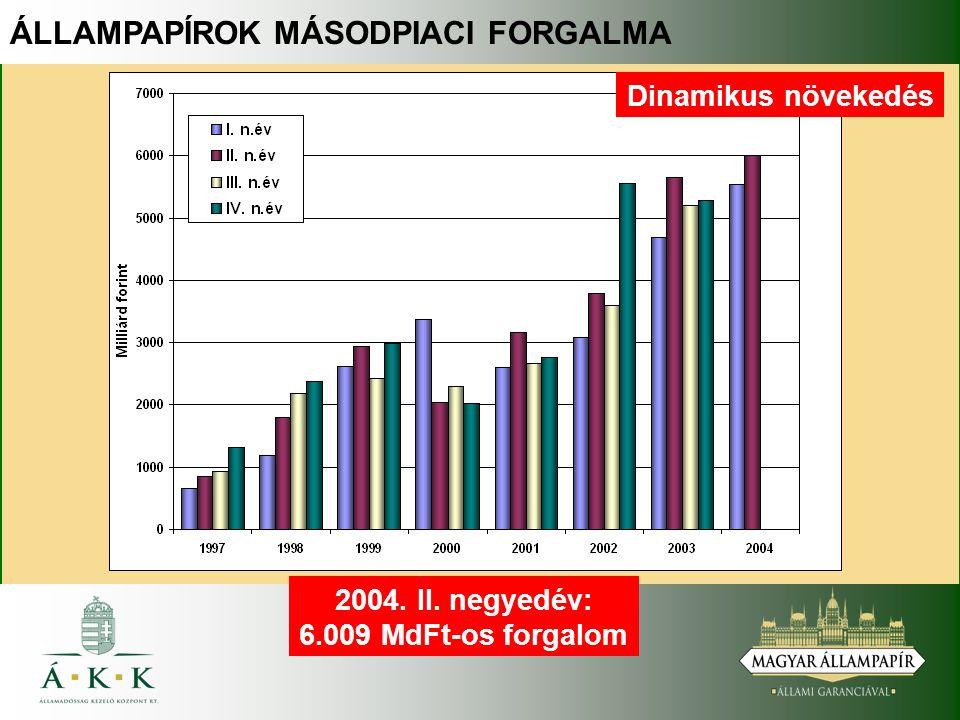 ÁLLAMPAPÍROK MÁSODPIACI FORGALMA Dinamikus növekedés 2004. II. negyedév: 6.009 MdFt-os forgalom