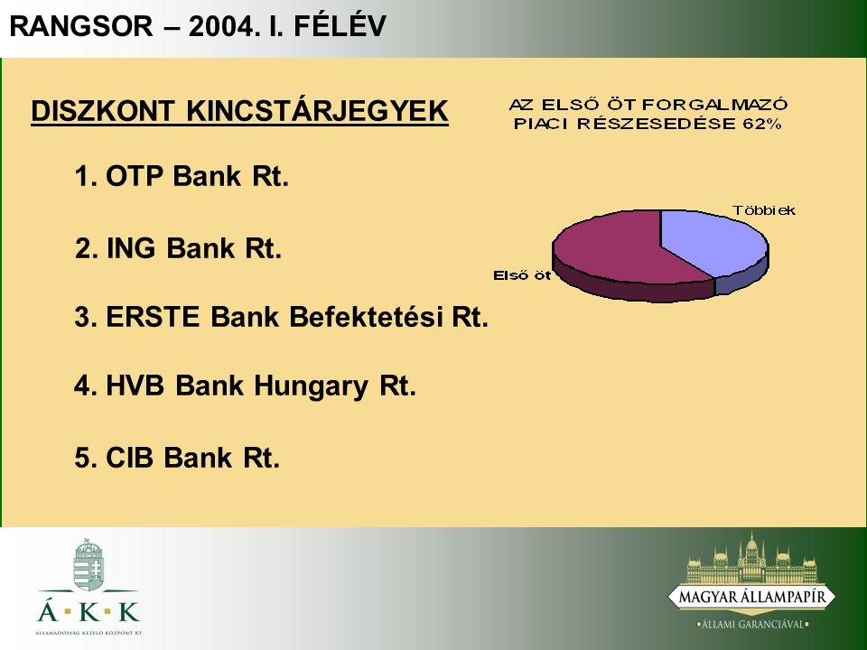DISZKONT KINCSTÁRJEGYEK 4. HVB Bank Hungary Rt. 2.