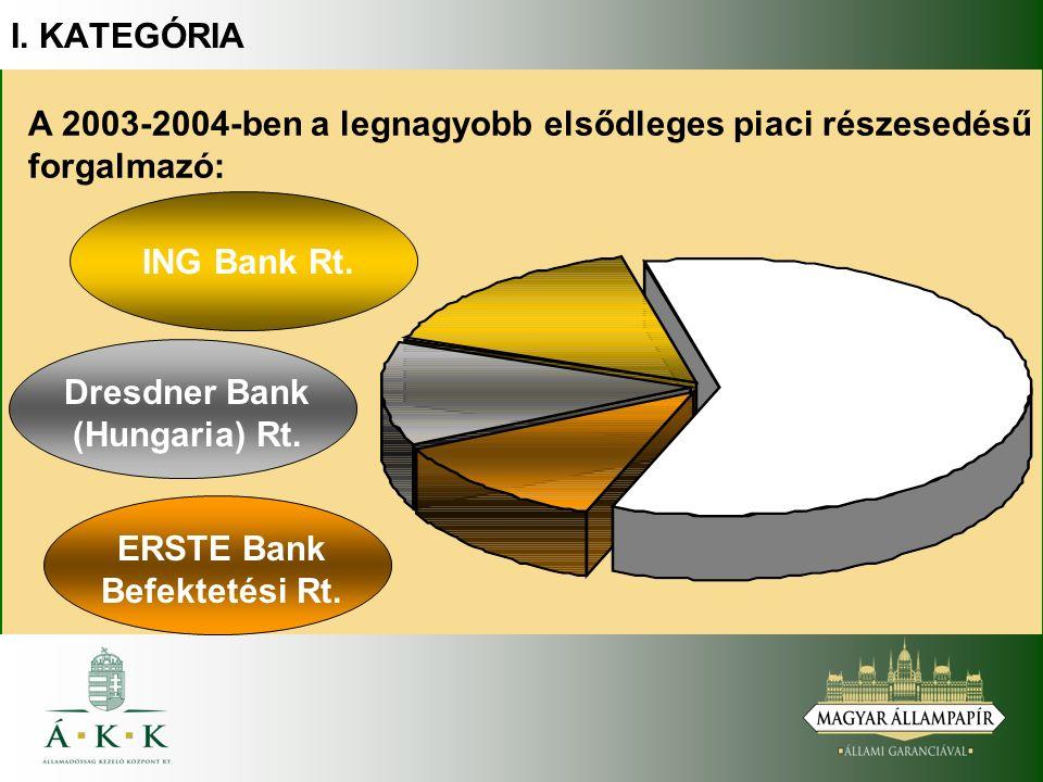 A 2003-2004-ben a legnagyobb elsődleges piaci részesedésű forgalmazó: ING Bank Rt.